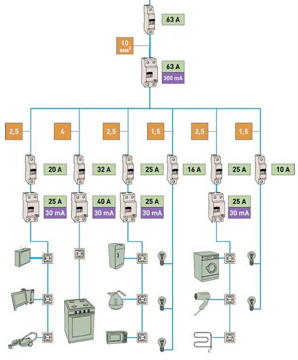 Типовая схема электропроводки